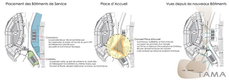concept urbanistique Château de Chillon