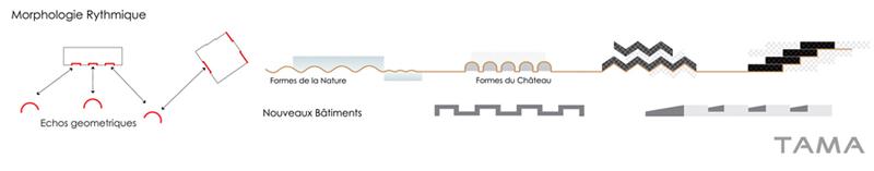 morphologie rythmique Château de Chillon
