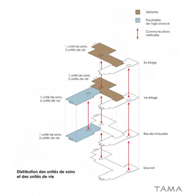 schéma explicative Extension EMS Burier