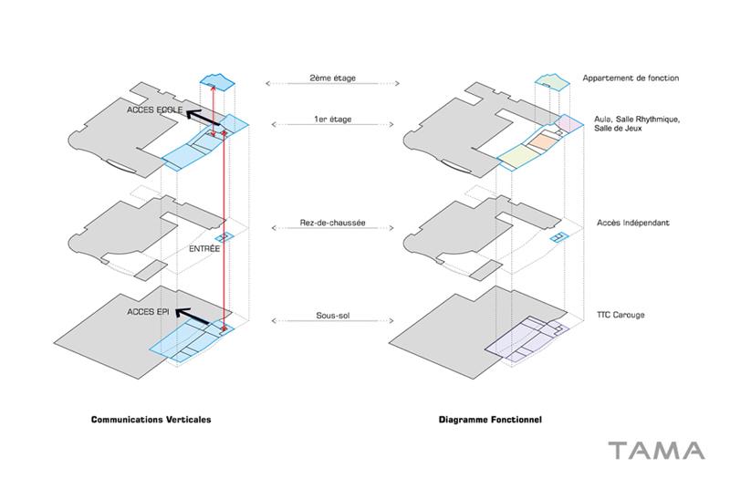 schéma explicative des communications et diagramme fonctionel Ecole du Val d'Arve