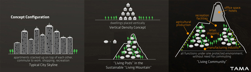 concept configuration of the Living Community Living Mountain