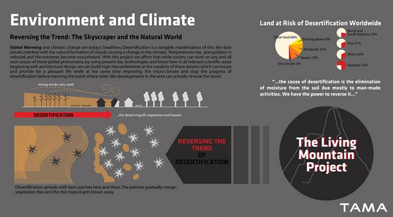 reversing desertification Living Mountain